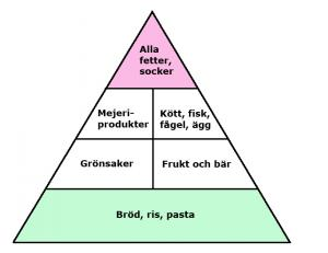 traditionell_kostpyramid